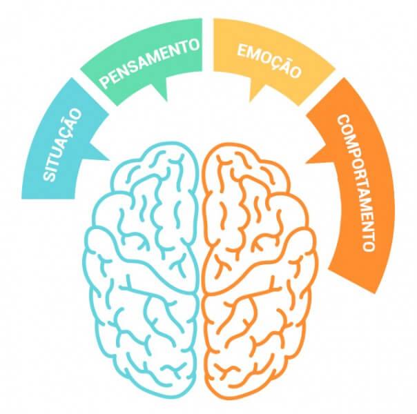 terapia comportamental e processo mental